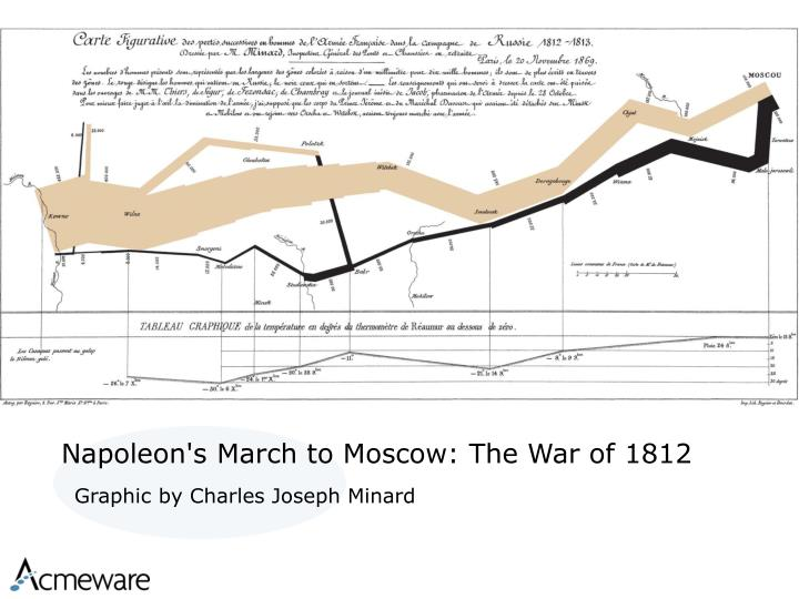 Napoleon's March to Moscow: The War of 1812