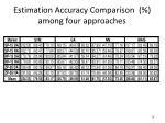 estimation accuracy comparison among four approaches