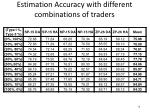 estimation accuracy with different combinations of traders