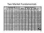 two market fundamentals