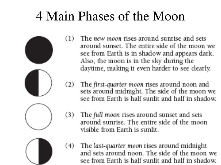 4 Main Phases of the Moon