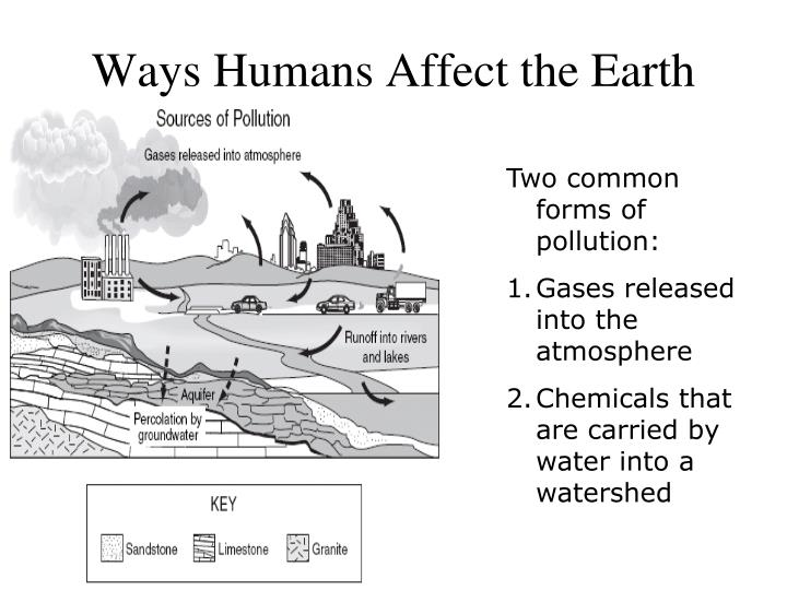 Ways Humans Affect the Earth
