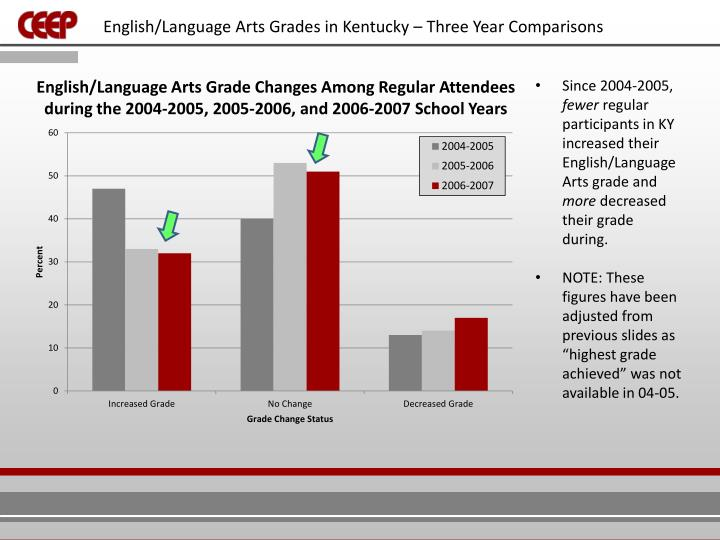 English/Language Arts Grades in Kentucky – Three Year Comparisons