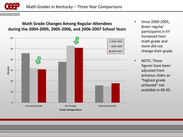 Math Grades in Kentucky – Three Year Comparisons