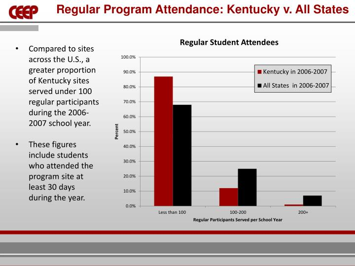 Regular Program Attendance: Kentucky v. All States