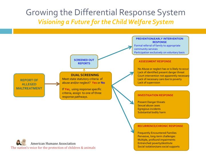 Growing the Differential Response System