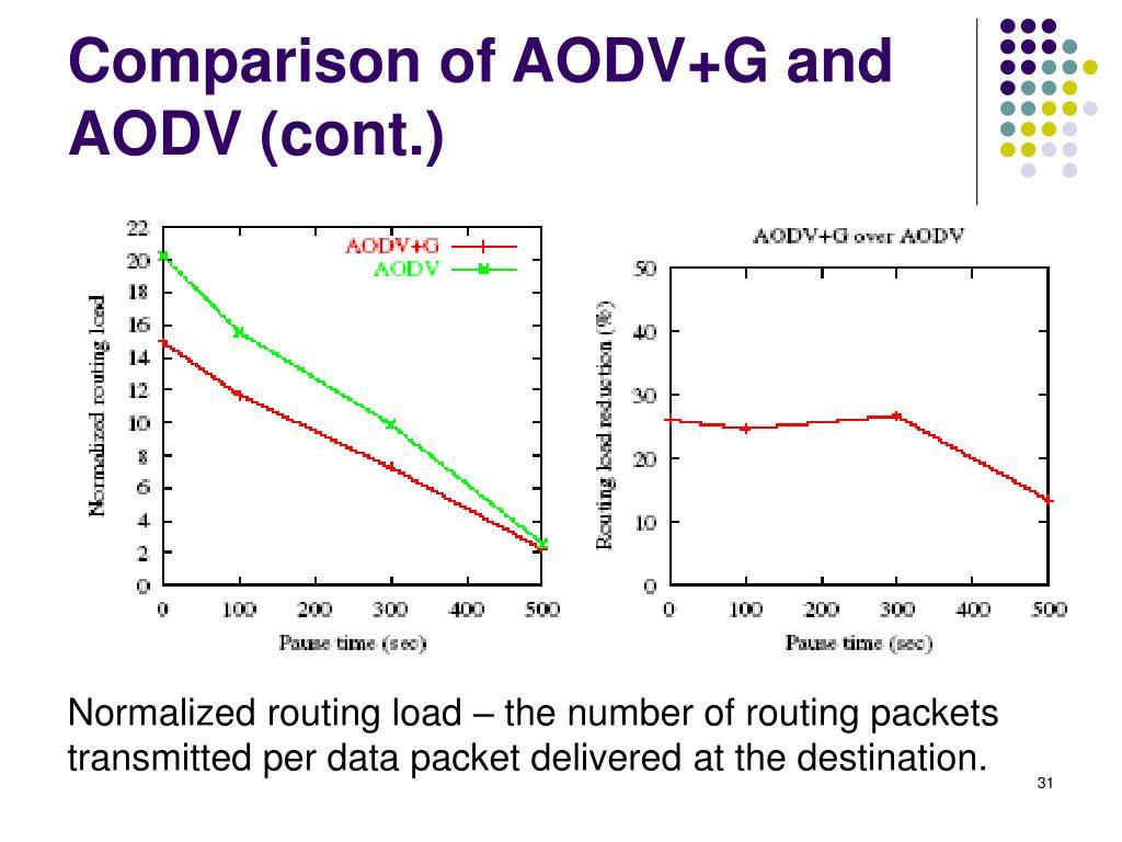Comparison of AODV+G and AODV (cont.)