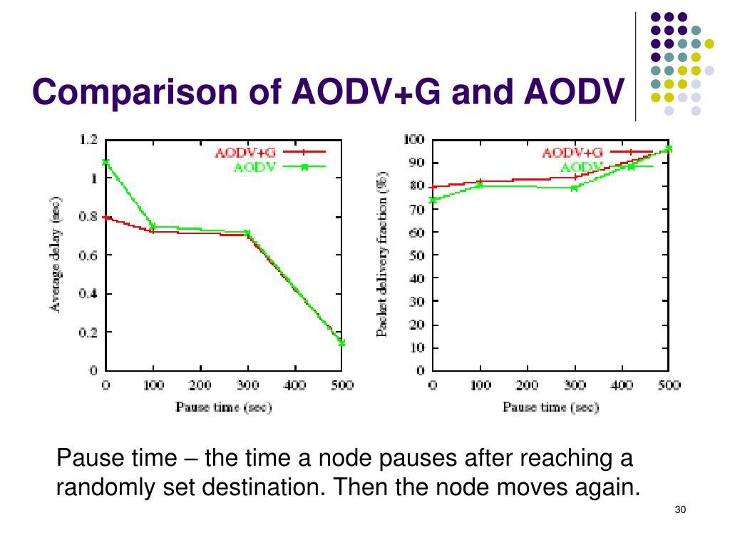 Comparison of AODV+G and AODV