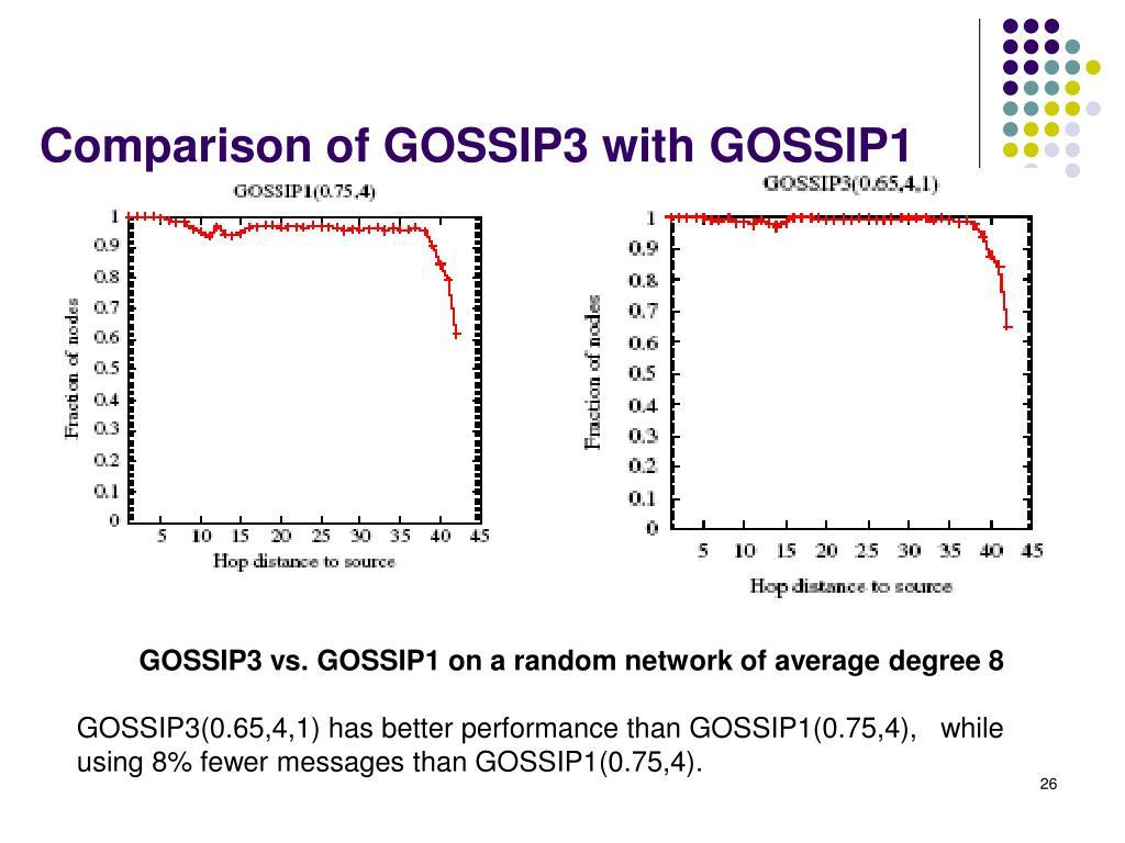 Comparison of GOSSIP3 with GOSSIP1