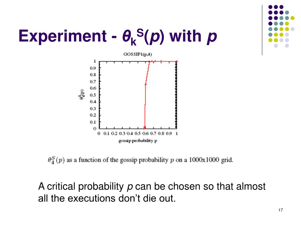 Experiment -