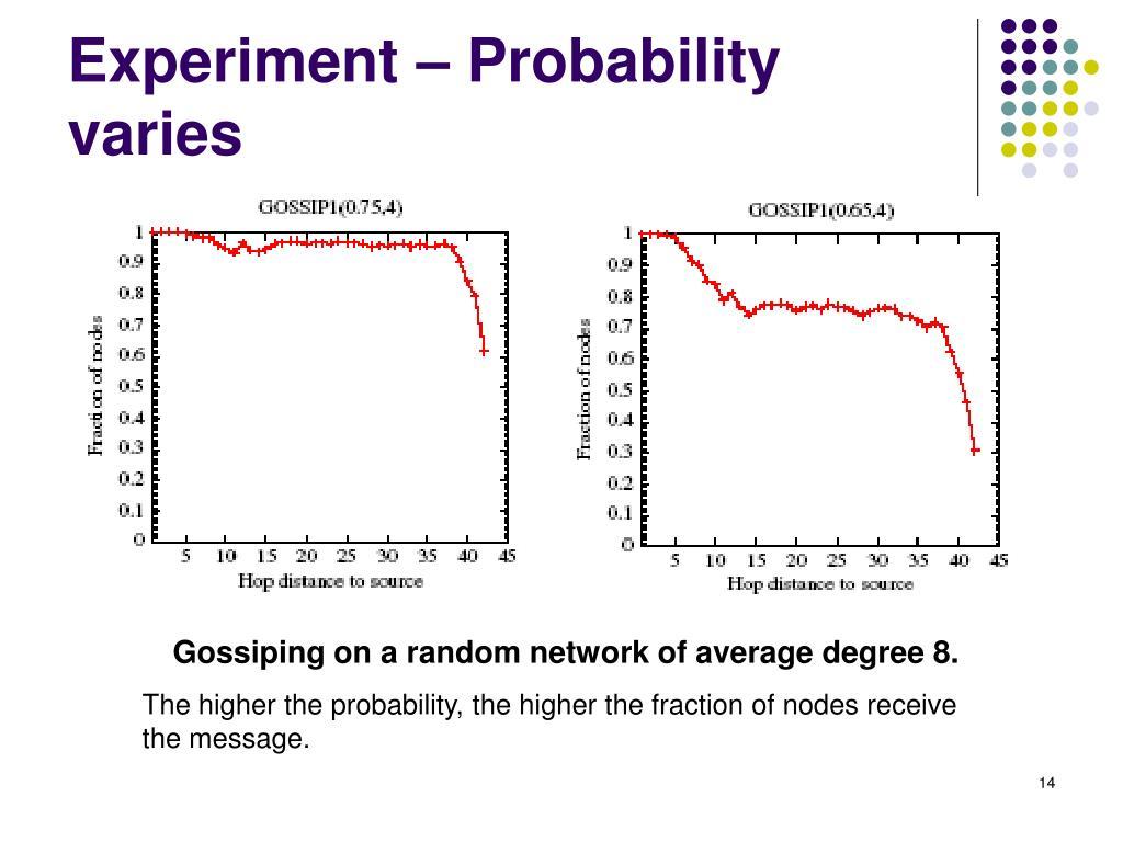 Experiment – Probability varies