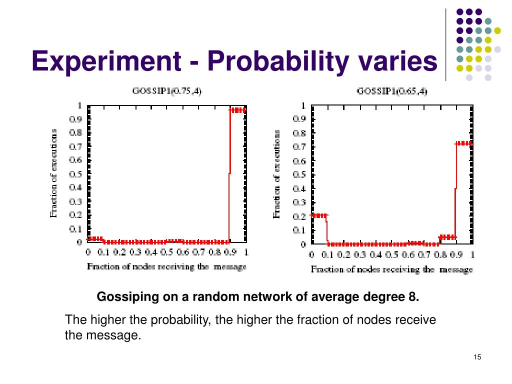 Experiment - Probability varies