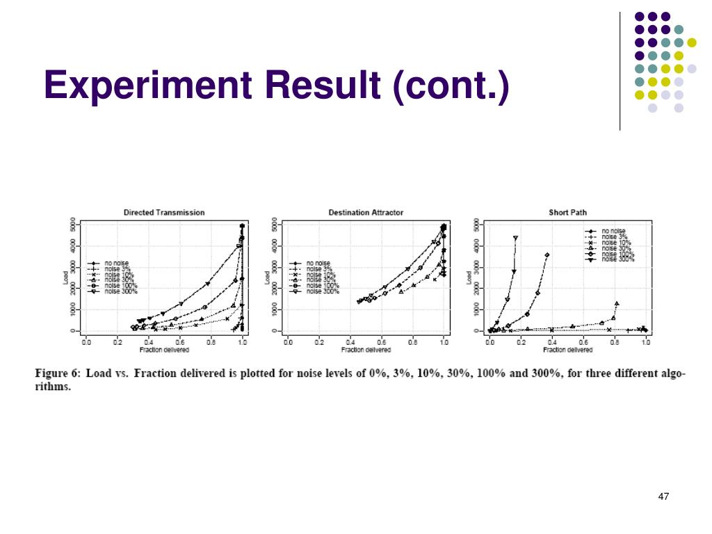 Experiment Result (cont.)