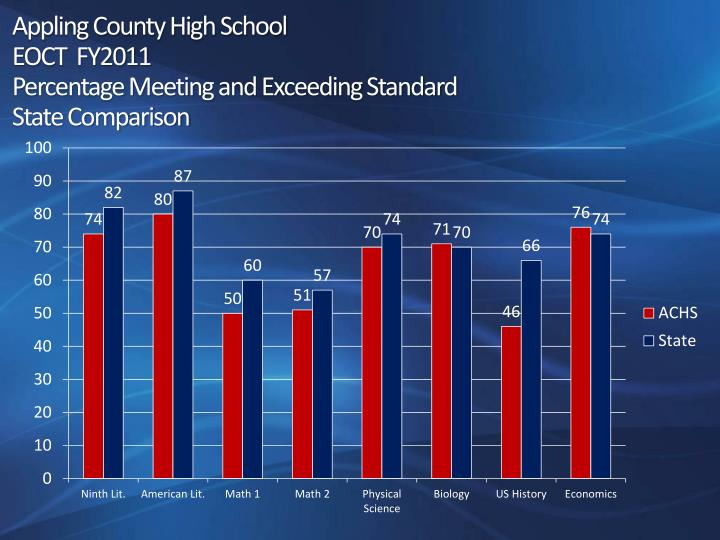 Appling County High School
