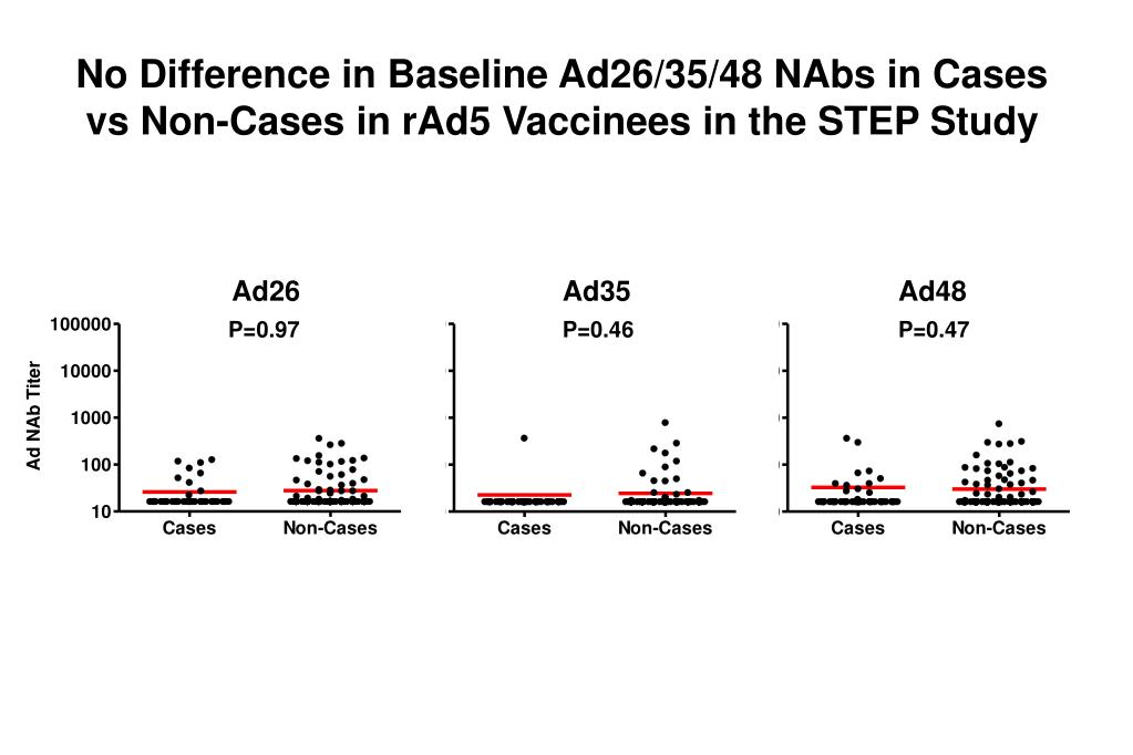 No Difference in Baseline Ad26/35/48 NAbs in Cases vs Non-Cases in rAd5 Vaccinees in the STEP Study