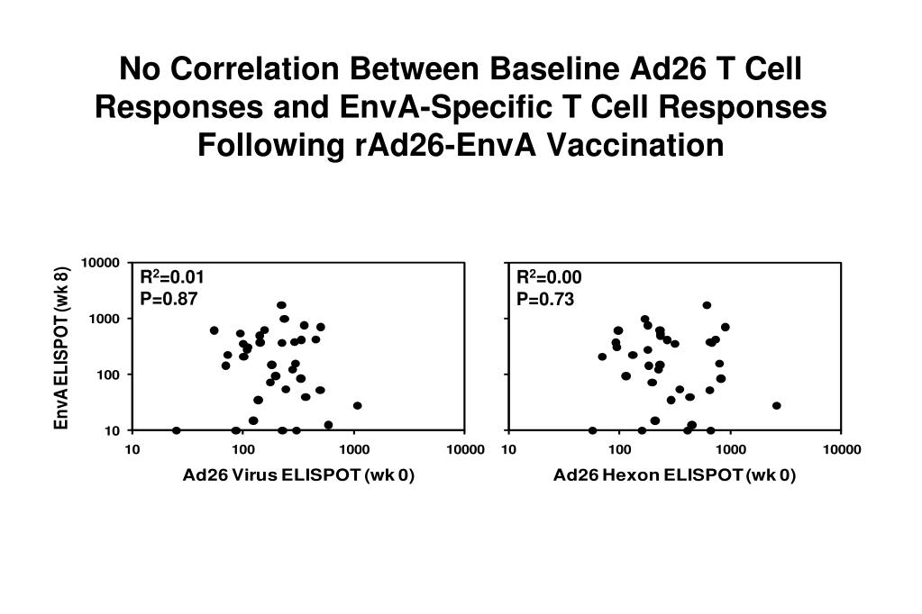 No Correlation Between Baseline Ad26 T Cell Responses and EnvA-Specific T Cell Responses Following rAd26-EnvA Vaccination