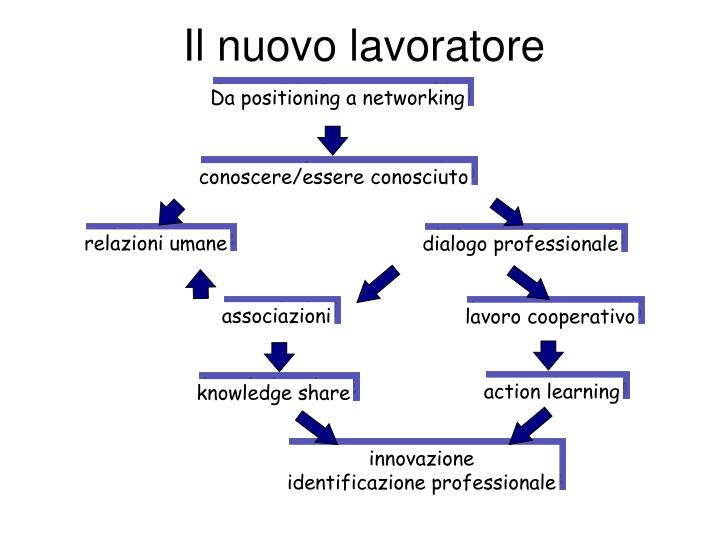 Da positioning a networking