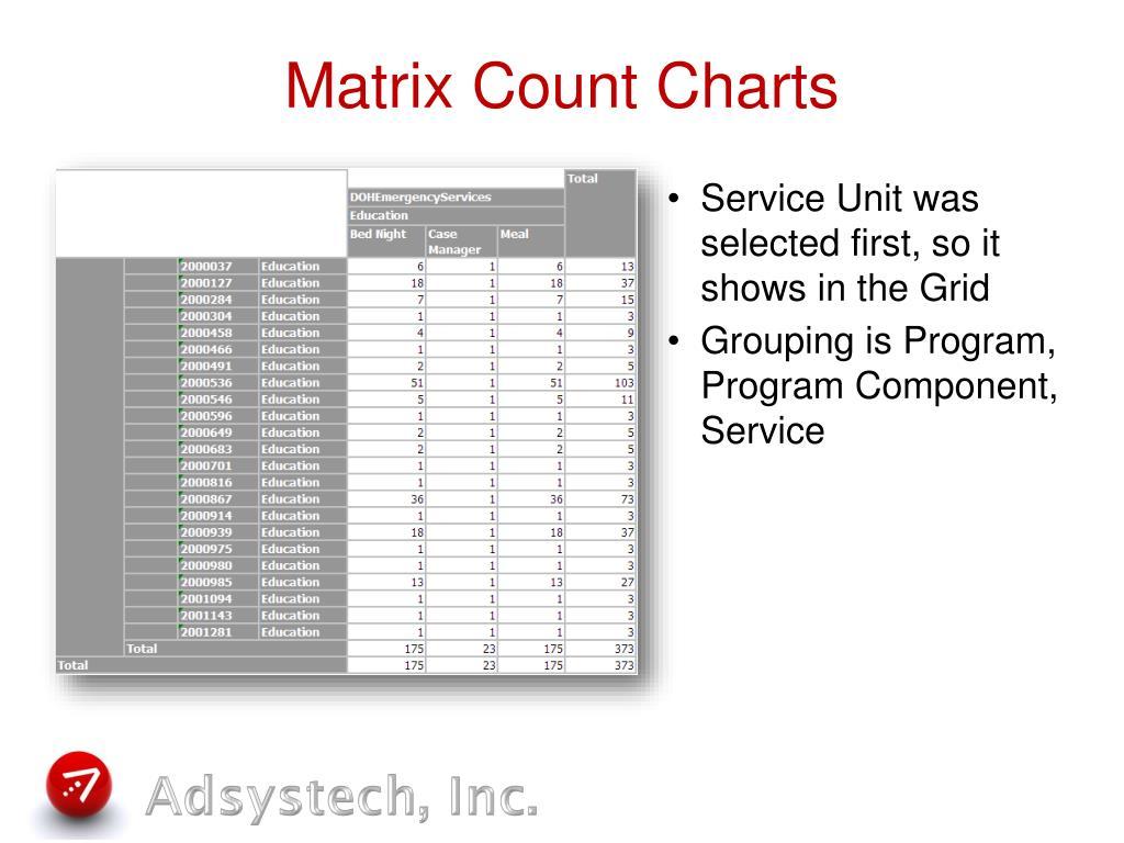 Matrix Count Charts