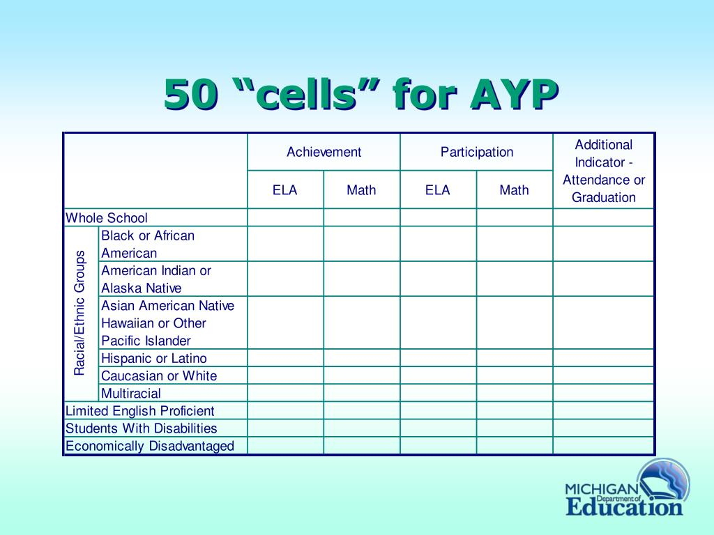 """50 """"cells"""" for AYP"""
