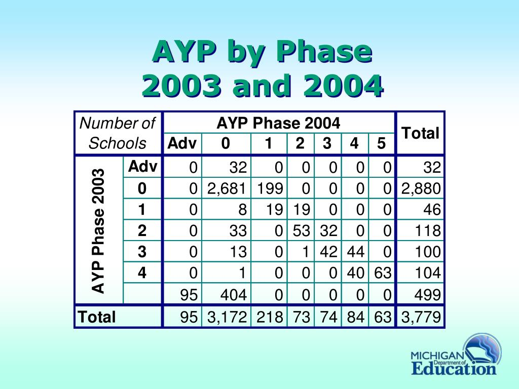 AYP by Phase