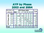 ayp by phase 2003 and 2004