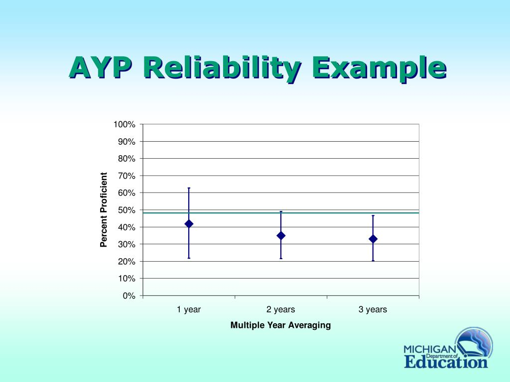 AYP Reliability Example