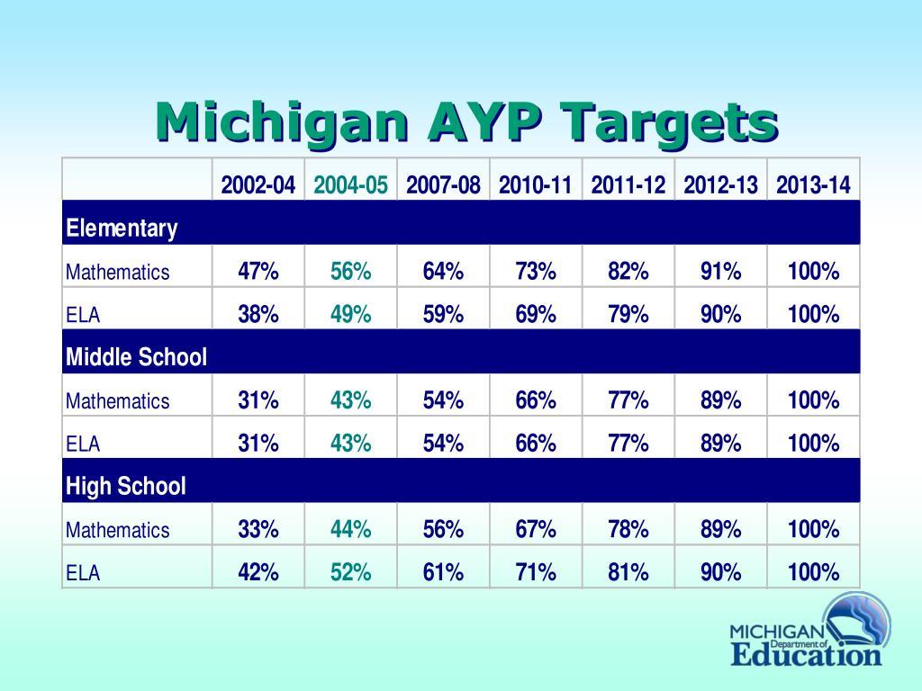 Michigan AYP Targets