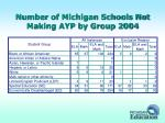 number of michigan schools not making ayp by group 2004