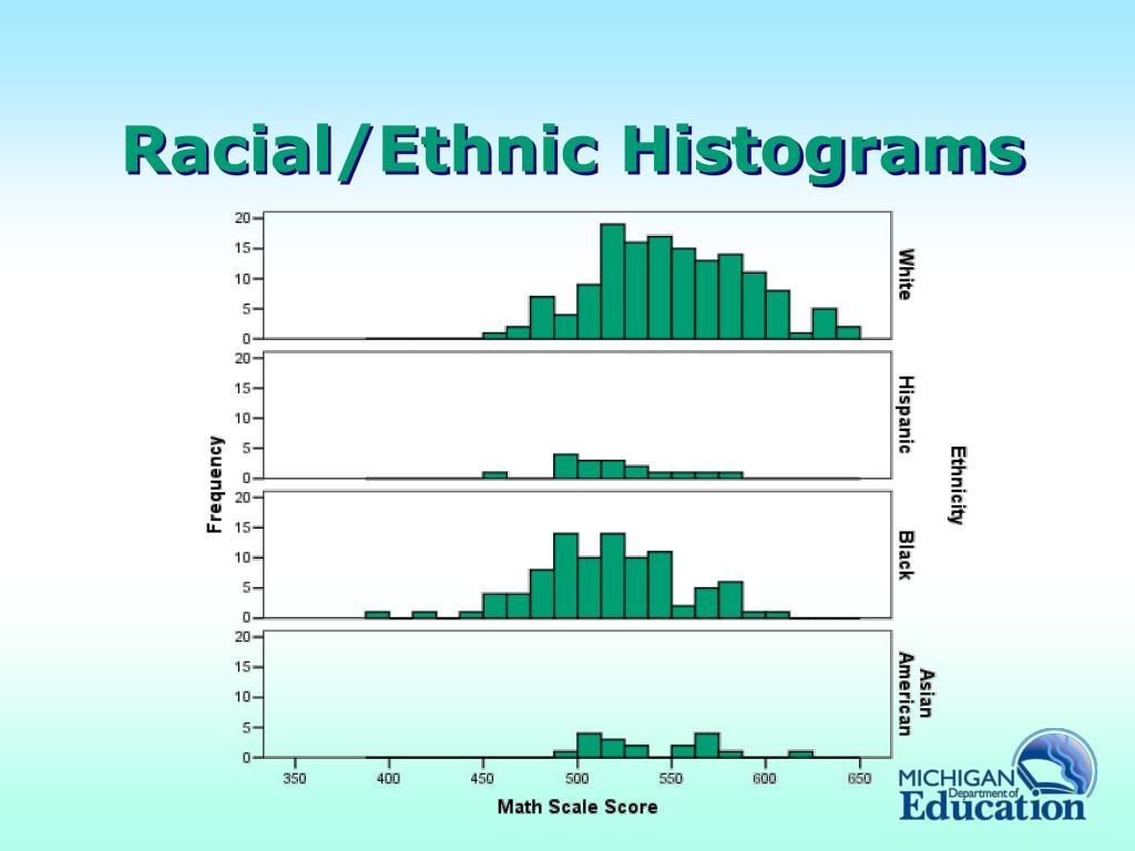 Racial/Ethnic Histograms