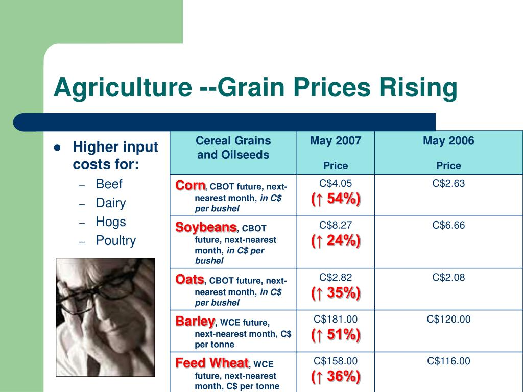 Agriculture --Grain Prices Rising