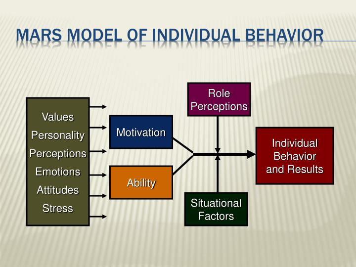 analysis of mars model and individual behavior in What performance problems is the captain trying to correct q5 use the mars model of individual behavior and performance to diagnose the possible how would you recommend that john modify his lifestyle and behavior to reduce stress should he change jobs do you believe he is capable of.