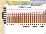 improvement in prevalent avf rates by esrd network
