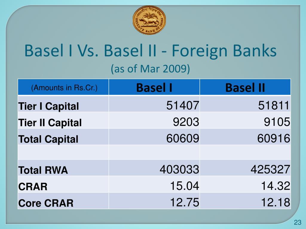 Basel I Vs. Basel II - Foreign Banks
