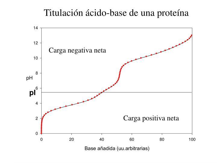Titulación ácido-base de una proteína