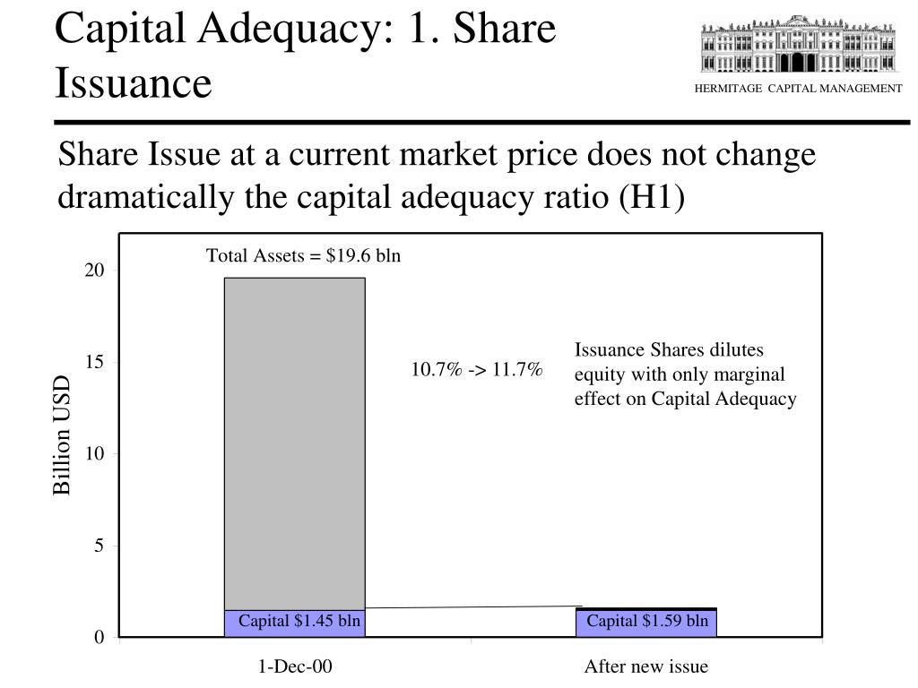 Capital Adequacy: 1. Share Issuance