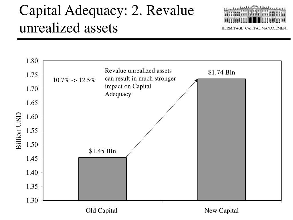 Capital Adequacy: 2. Revalue unrealized assets