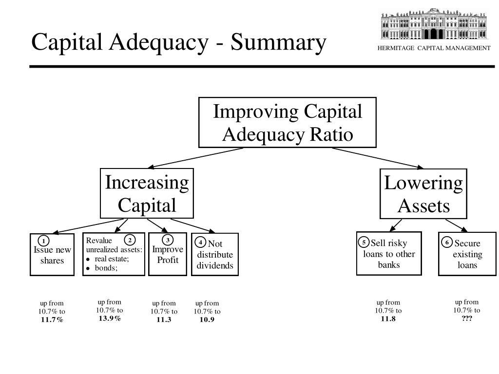 Capital Adequacy - Summary