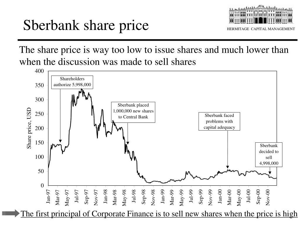 Sberbank share price
