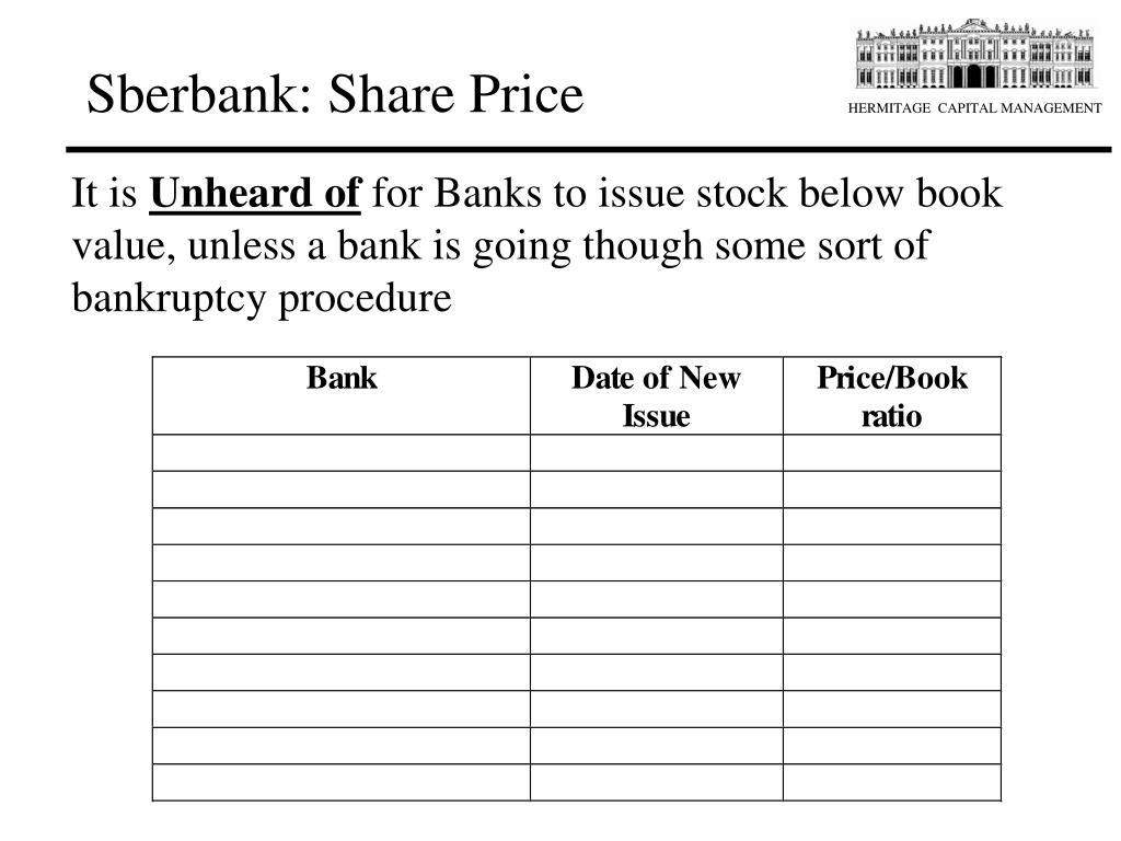 Sberbank: Share Price