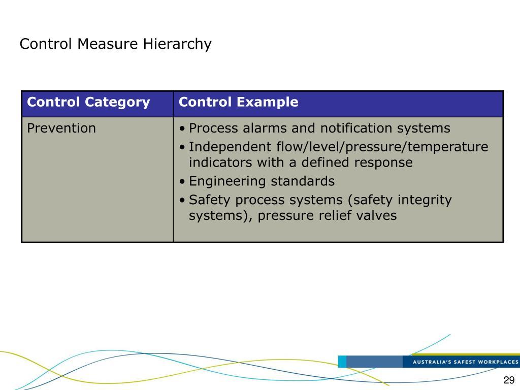 Control Measure Hierarchy