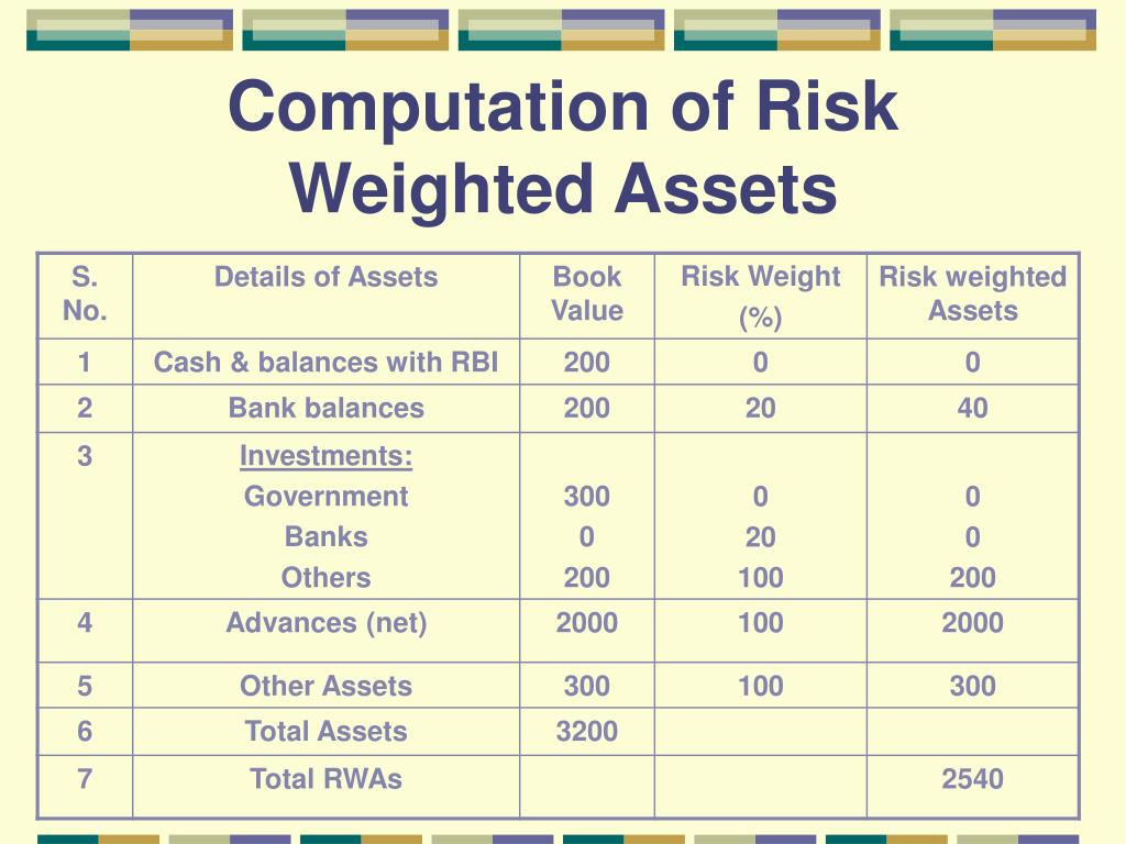 Computation of Risk Weighted Assets
