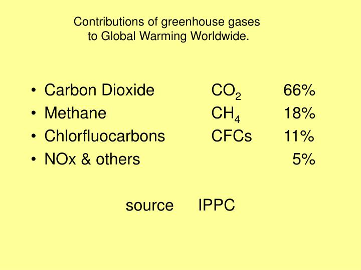 C ontributions of greenhouse gases to global warming worldwide