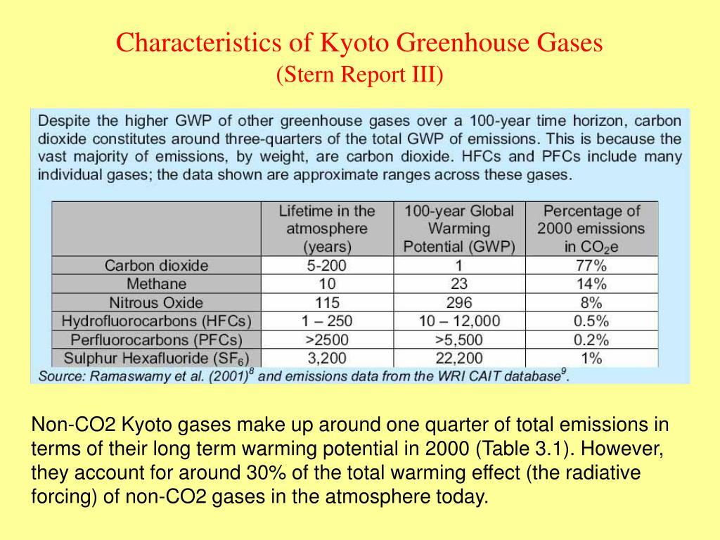 Characteristics of Kyoto Greenhouse Gases
