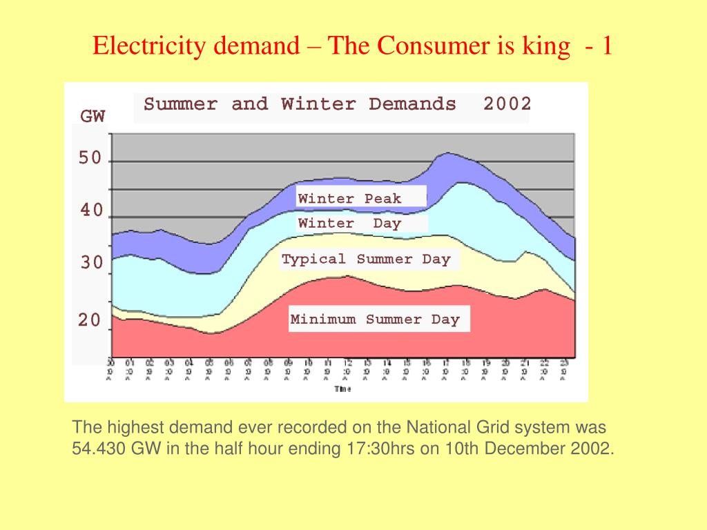 Electricity demand – The Consumer is king  - 1