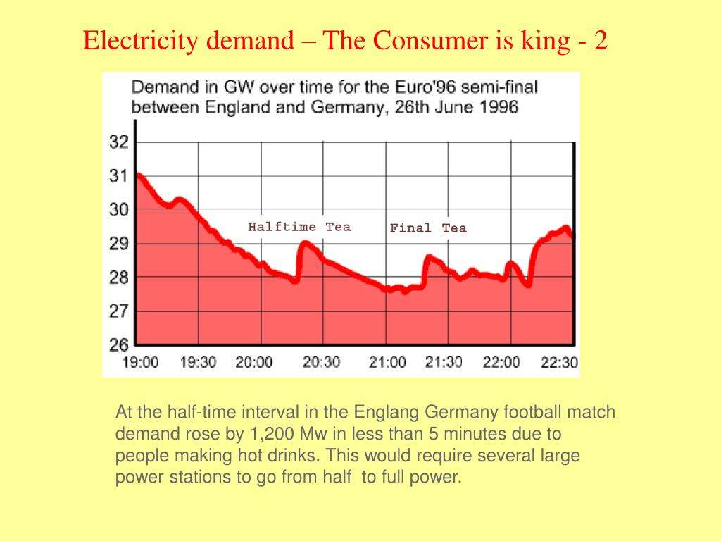 Electricity demand – The Consumer is king - 2