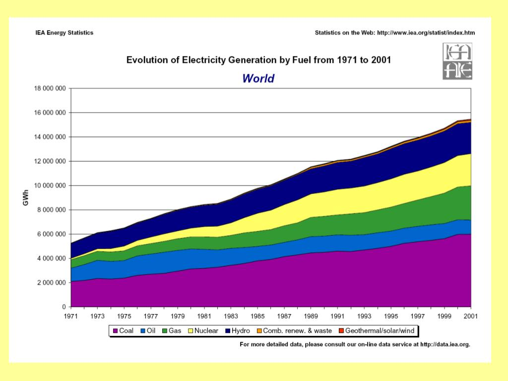 Evolution of World electricity generation by fuel 1971-2001