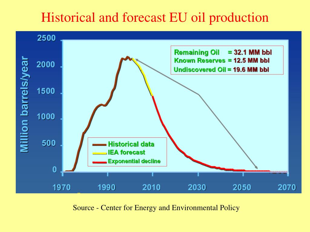 Historical and forecast EU oil production
