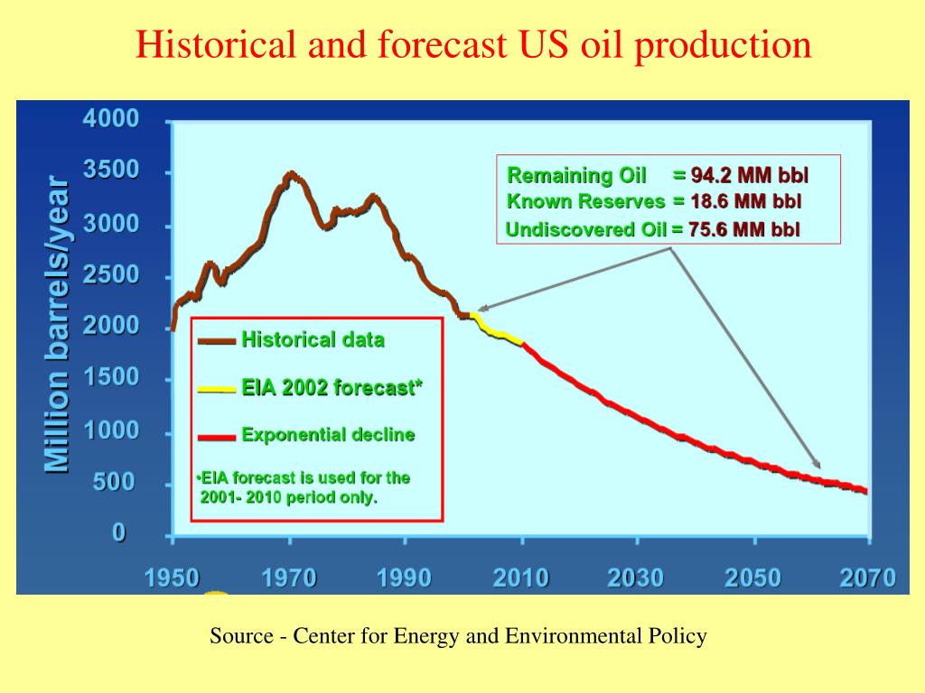 Historical and forecast US oil production