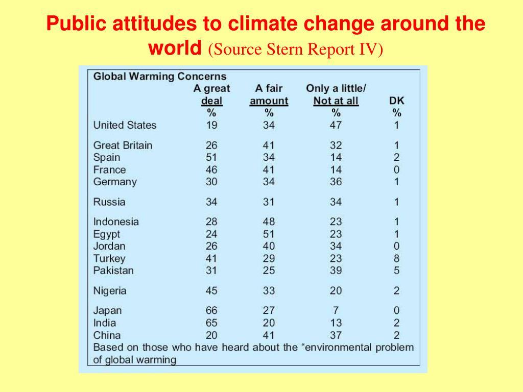 Public attitudes to climate change around the world