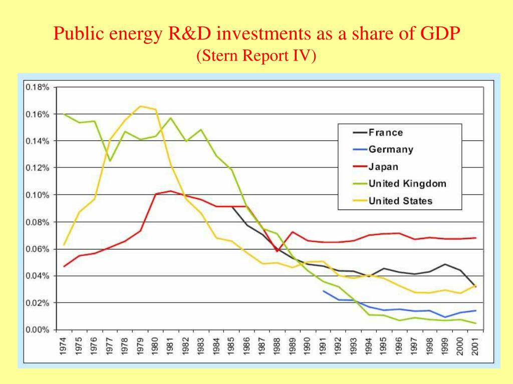 Public energy R&D investments as a share of GDP